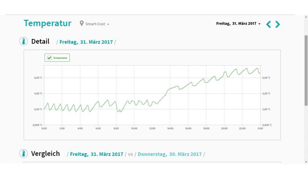 Stromverbrauch Vom Kuhlschrank Berechnen In Berlin Haushalt